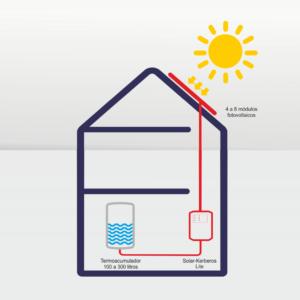 aquecimento de agua fotovoltaico. Kerberos